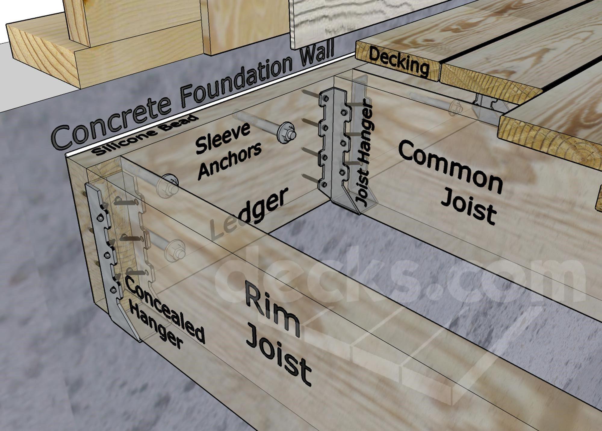 Ledger Board Attachment To A Solid Concrete Foundation Wall