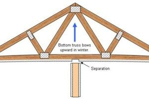 Engineered porch roof trusses for Engineered roof trusses prices