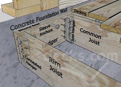 Decks Com Ledger Board Attachment To A Solid Concrete