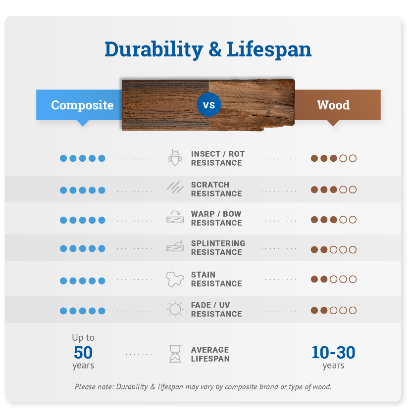 durability and lifespan maintenance composite vs. wood graphic