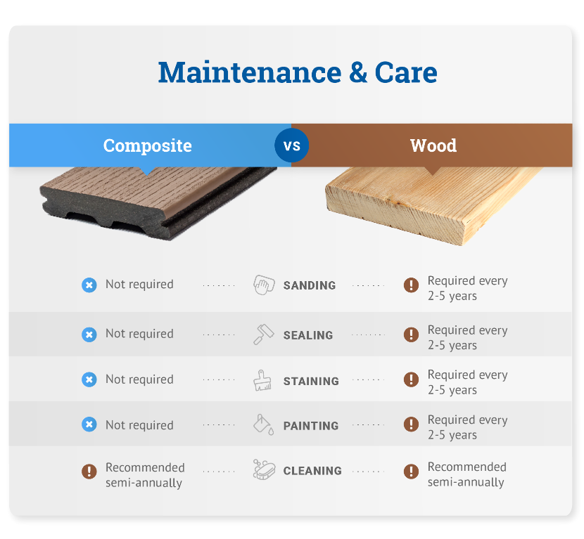maintenance and care composite vs. wood graphic