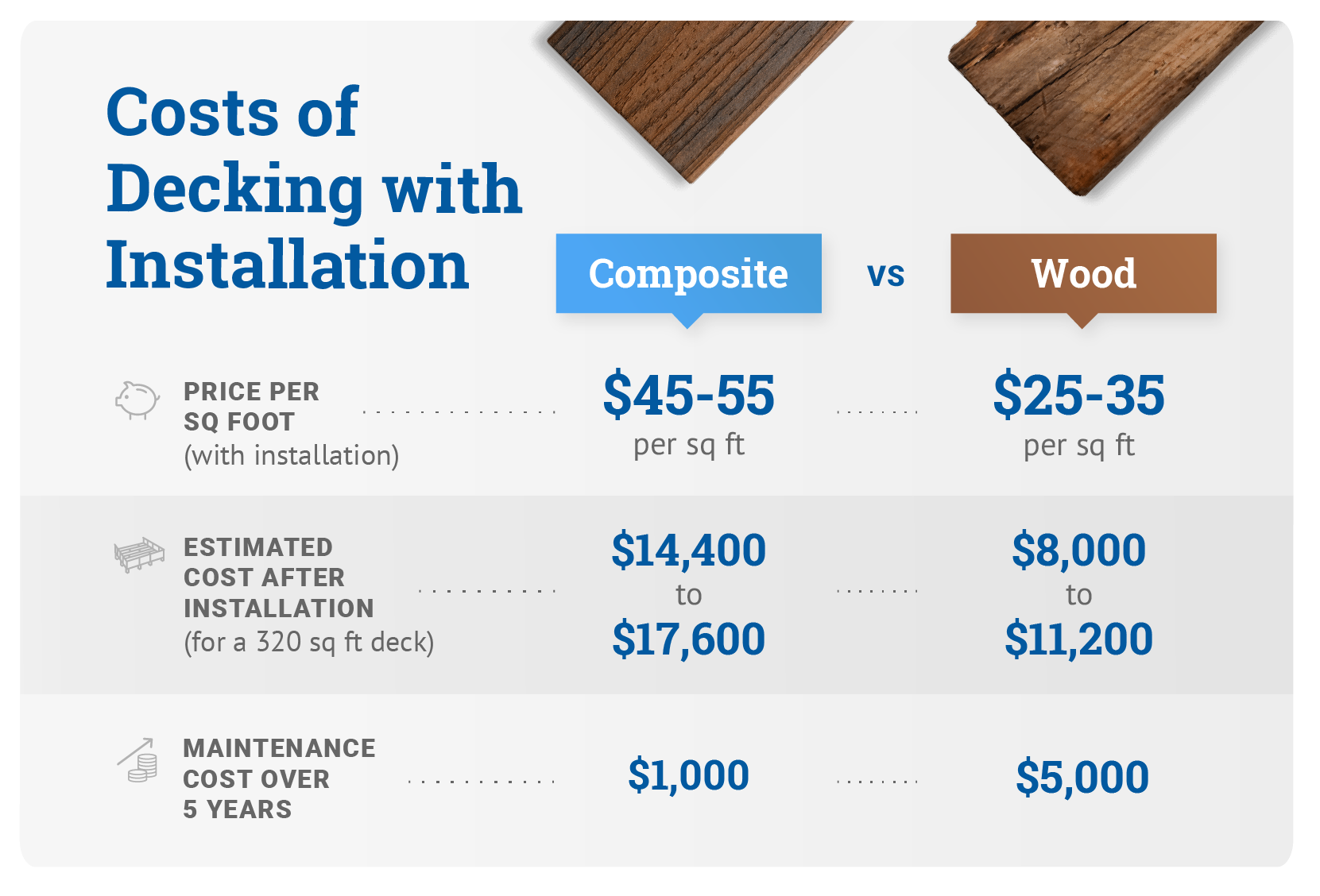 Costs Of Decking With Installation Graphic