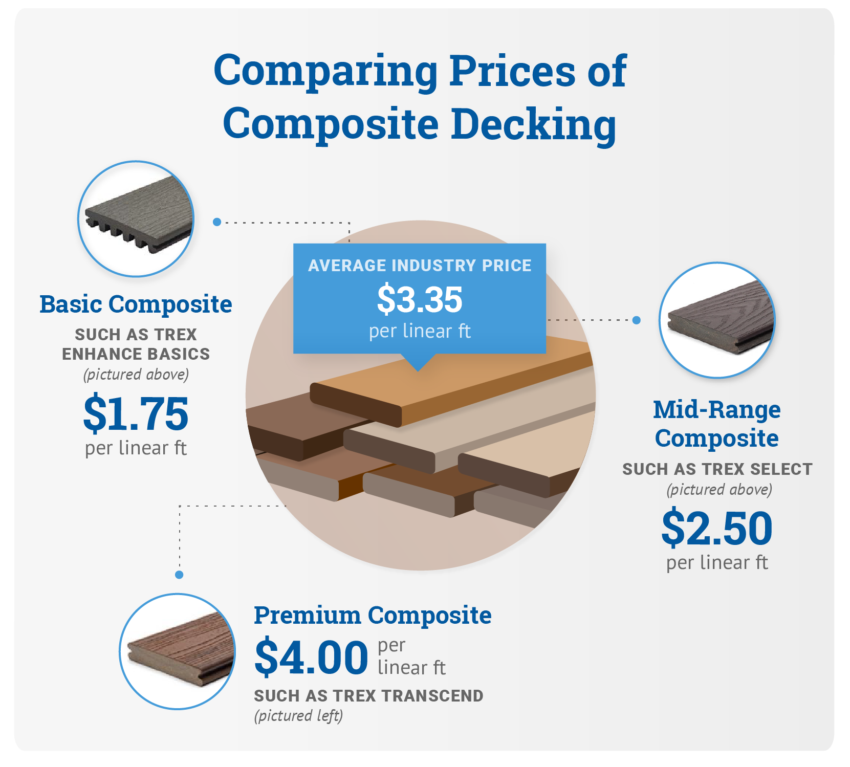 Comparing Prices Of Composite Decking Graphic