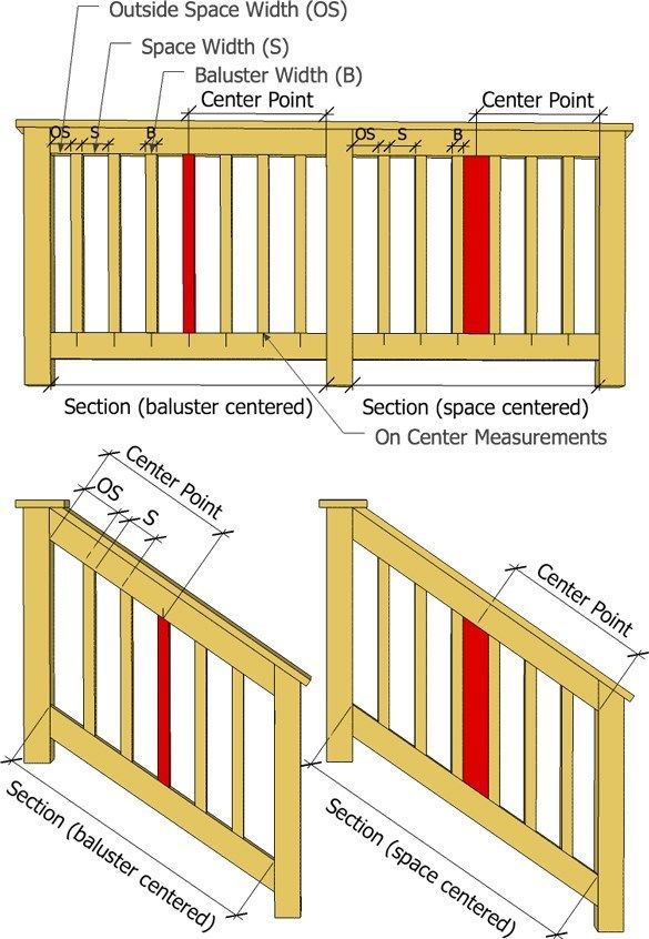 Baluster spacing calculator for Standard deck board lengths